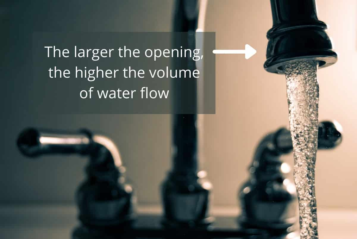 Aperture Illustration- The larger the opening, the higher the volume of water flow